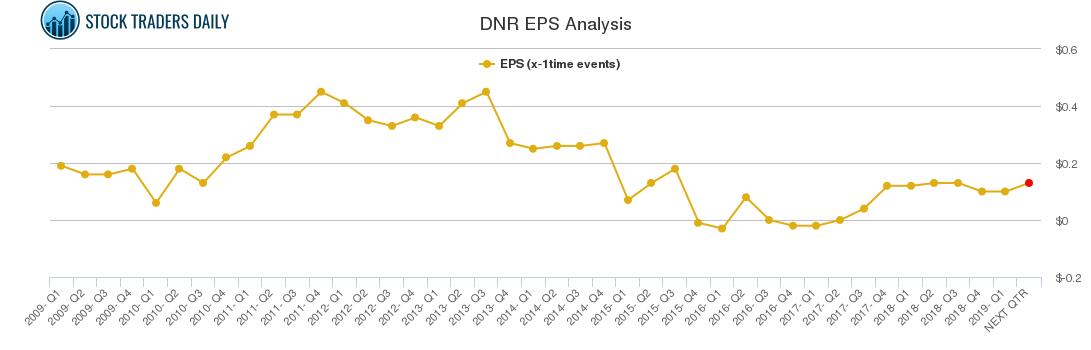 DNR EPS Analysis