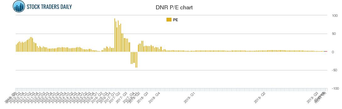 DNR PE chart