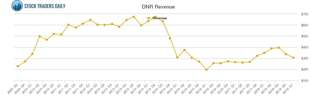 DNR Revenue chart
