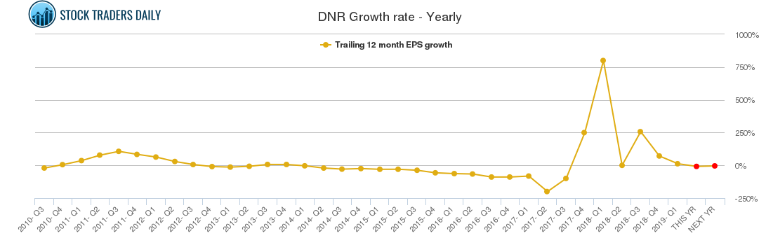 DNR Growth rate - Yearly