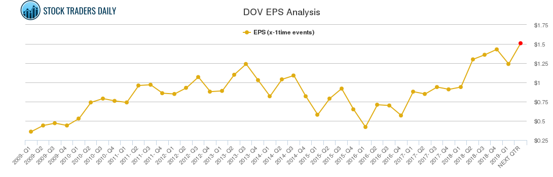 DOV EPS Analysis