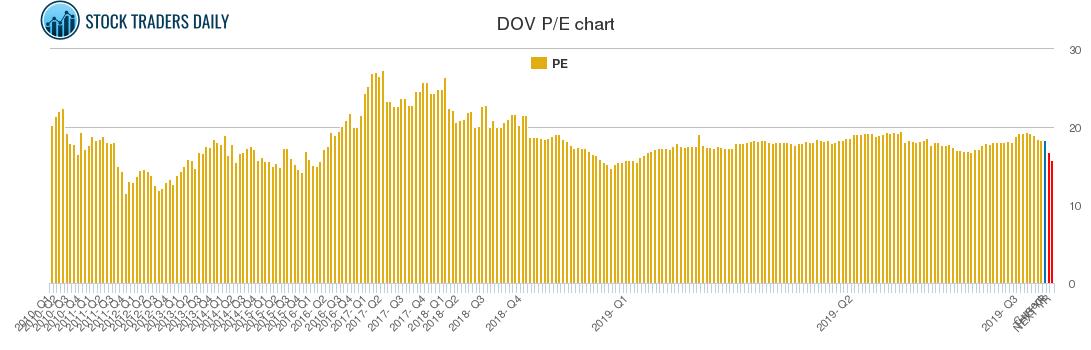 DOV PE chart