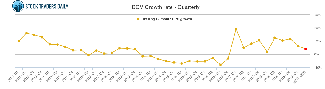 DOV Growth rate - Quarterly