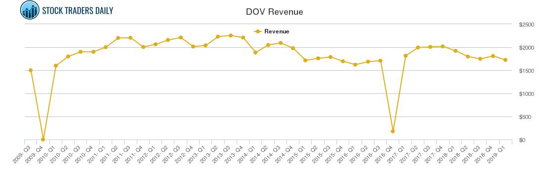 DOV Revenue chart