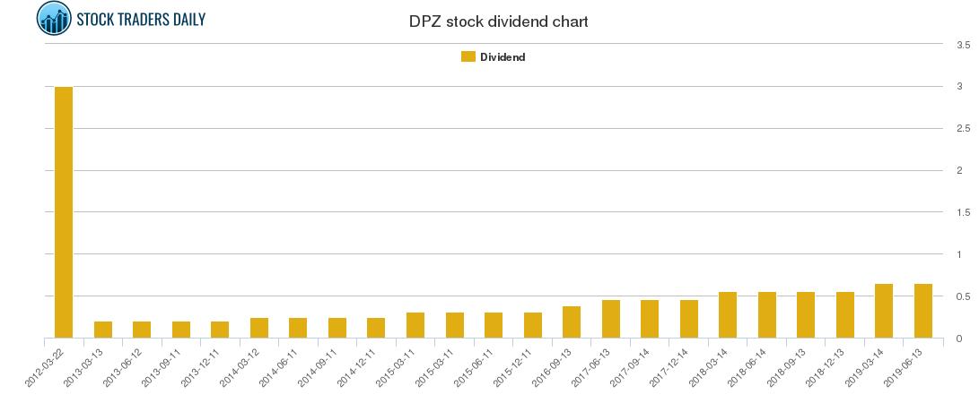 DPZ Dividend Chart