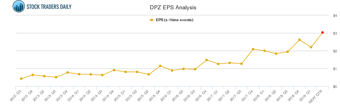 DPZ EPS Analysis