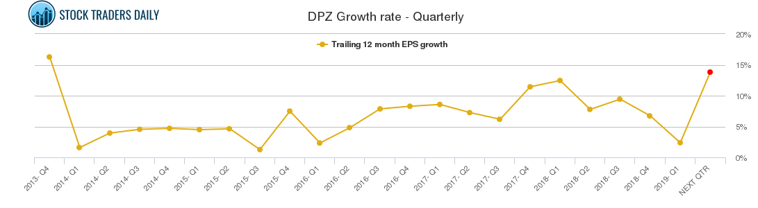 DPZ Growth rate - Quarterly