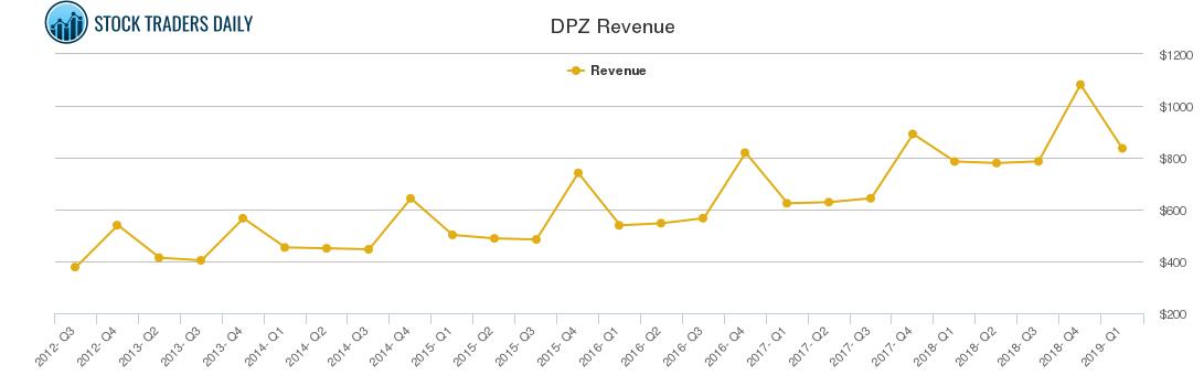 DPZ Revenue chart