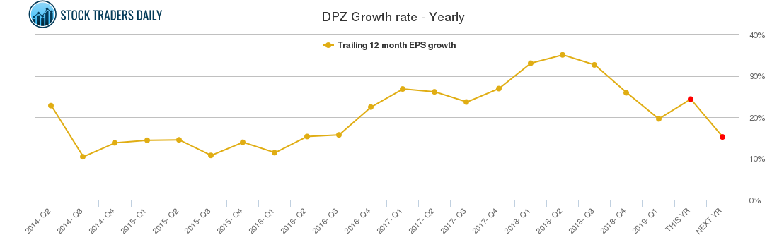 DPZ Growth rate - Yearly