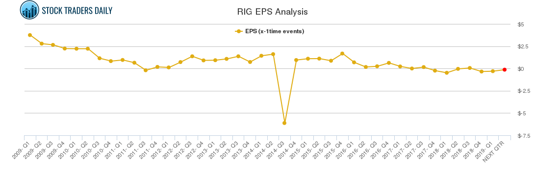 RIG EPS Analysis