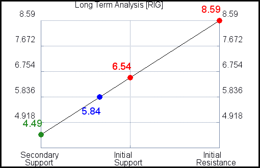 RIG Long Term Analysis