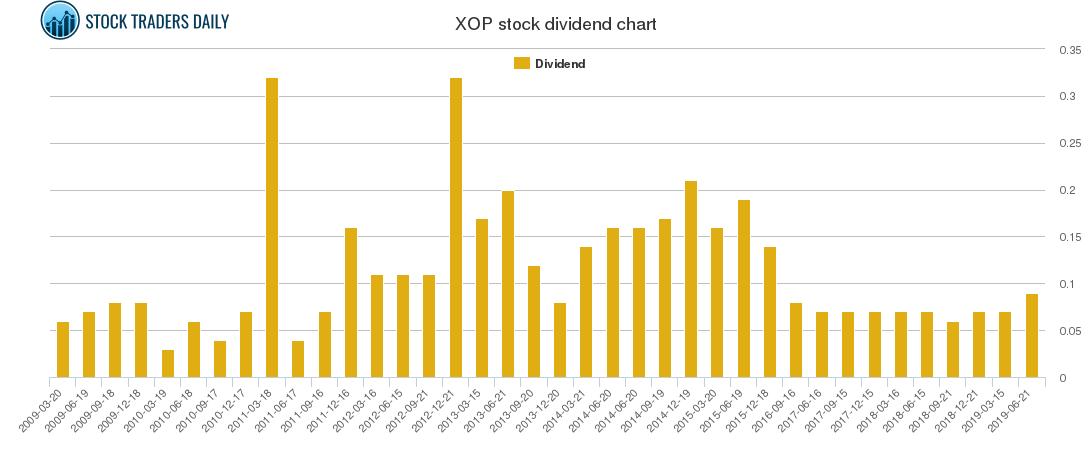 XOP Dividend Chart