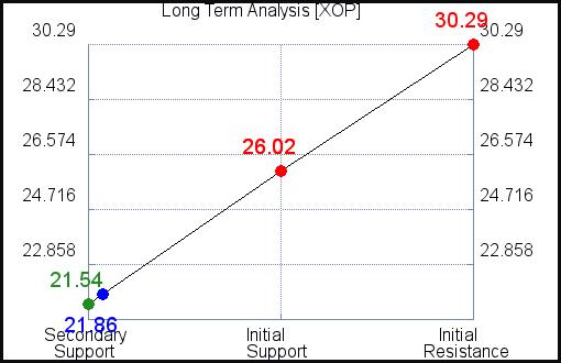 XOP Long Term Analysis