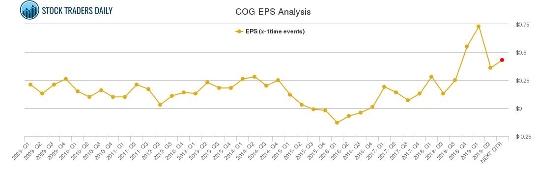 COG EPS Analysis