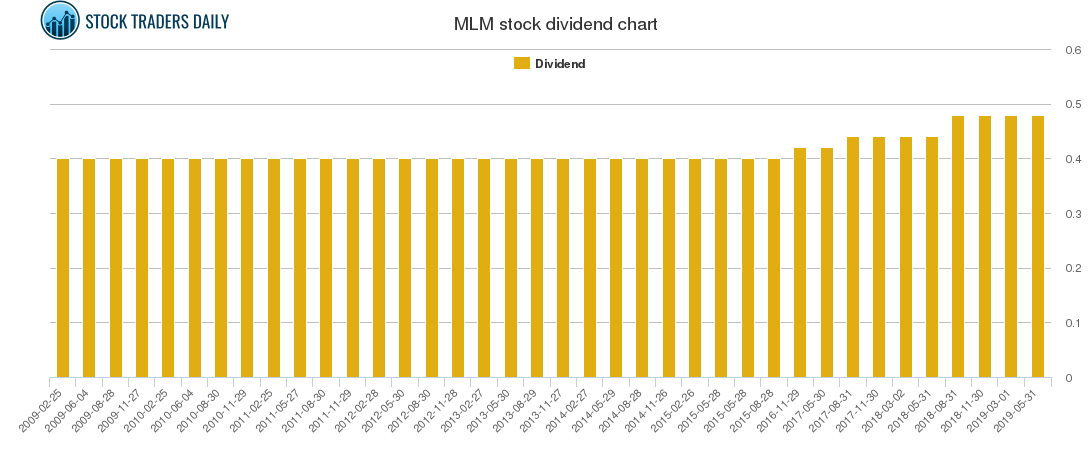 MLM Dividend Chart