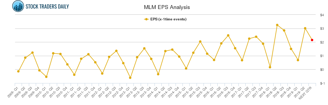 MLM EPS Analysis