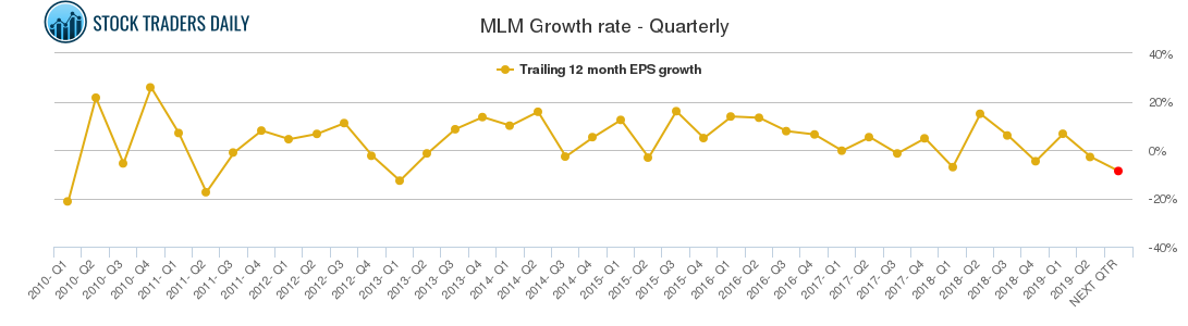 MLM Growth rate - Quarterly