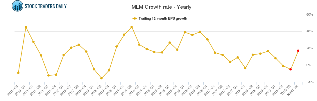 MLM Growth rate - Yearly