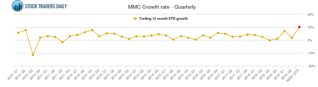 MMC Growth rate - Quarterly