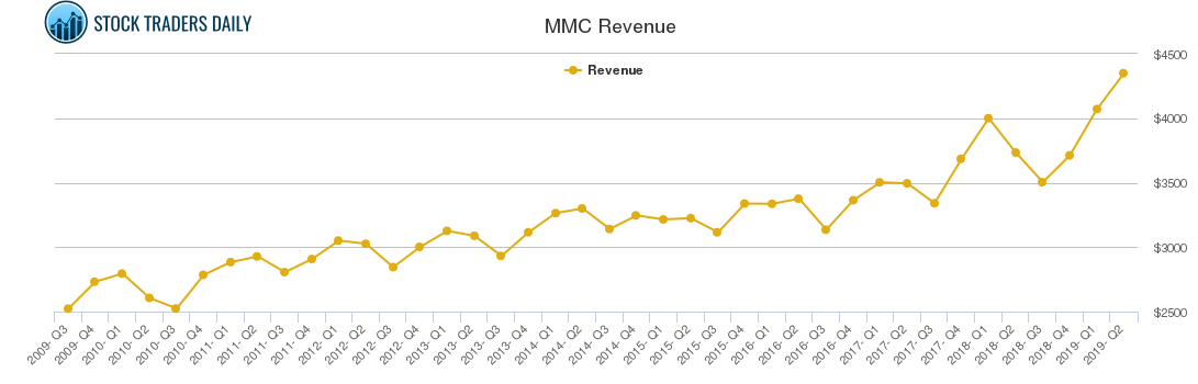 MMC Revenue chart