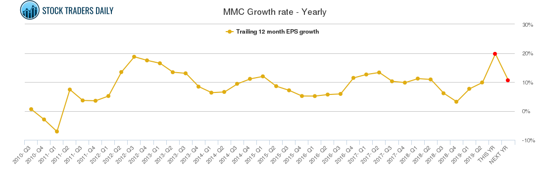 MMC Growth rate - Yearly
