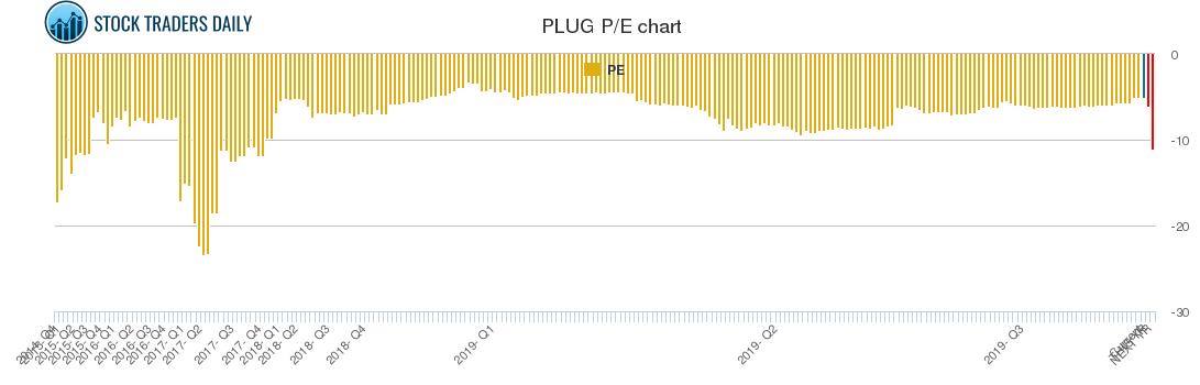 PLUG PE chart