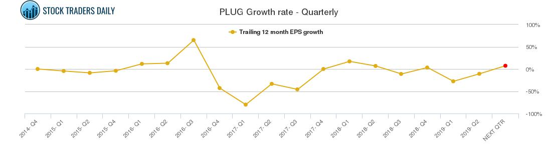 PLUG Growth rate - Quarterly