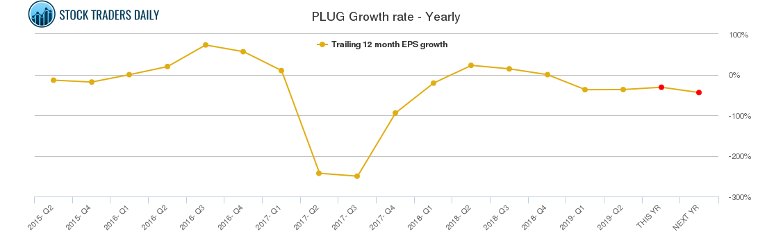 PLUG Growth rate - Yearly