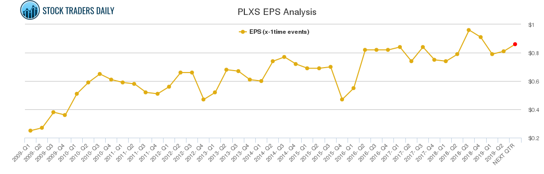 PLXS EPS Analysis