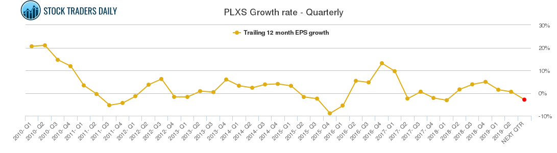 PLXS Growth rate - Quarterly