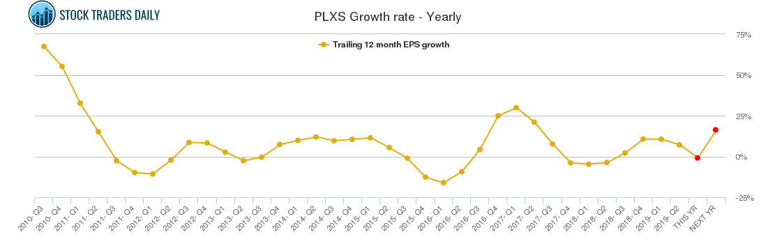 PLXS Growth rate - Yearly