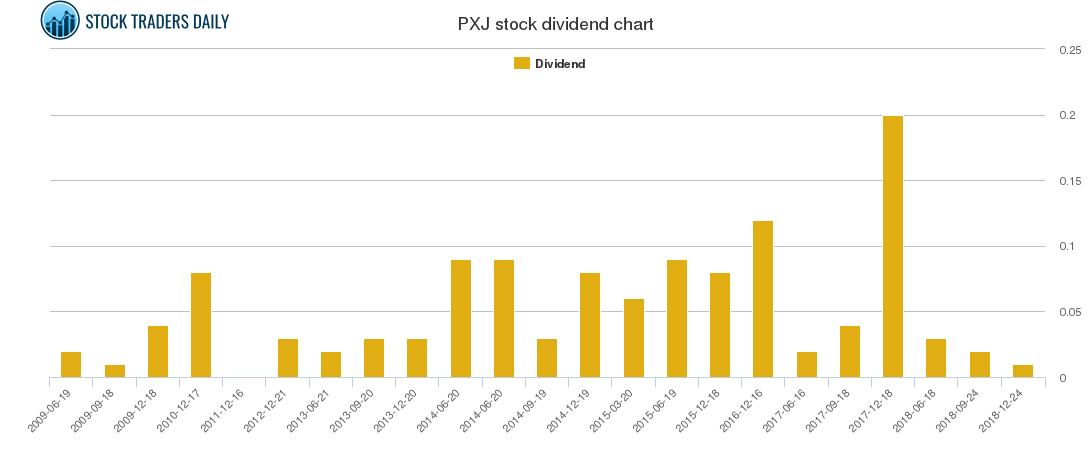 PXJ Dividend Chart