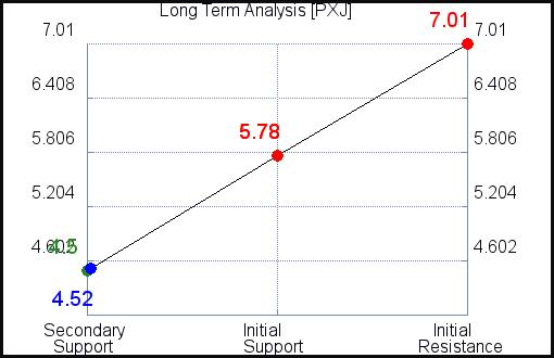 PXJ Long Term Analysis
