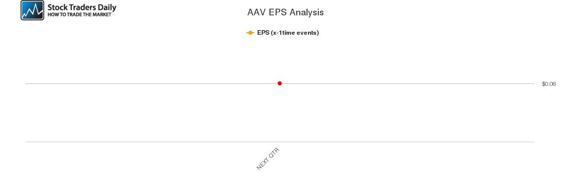 AAV EPS Analysis