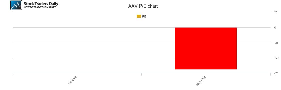 AAV PE chart