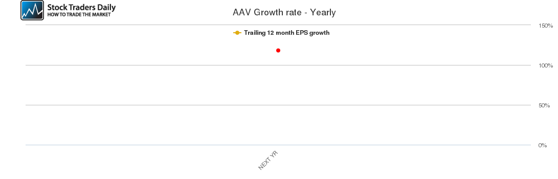 AAV Growth rate - Yearly