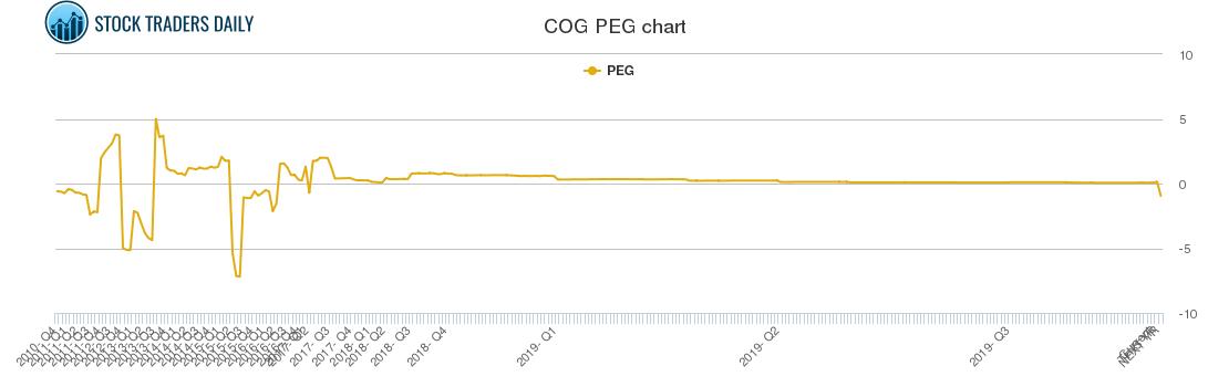 COG PEG chart