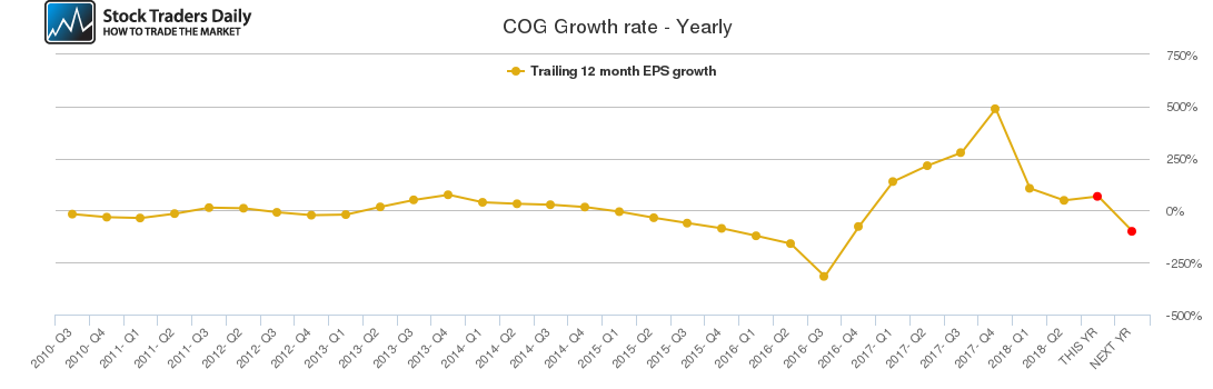 COG Growth rate - Yearly