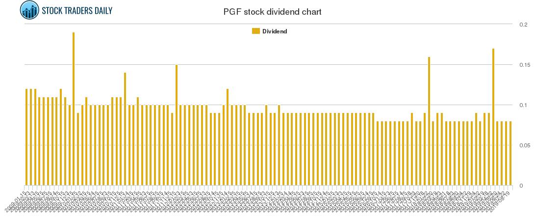 PGF Dividend Chart