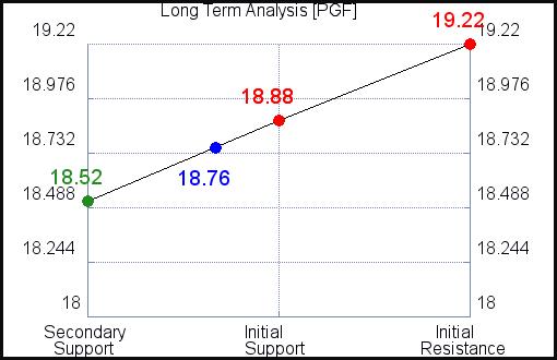 PGF Long Term Analysis