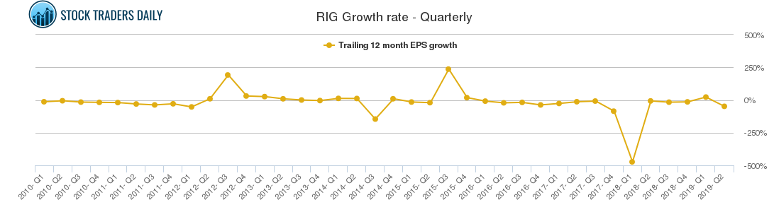 RIG Growth rate - Quarterly