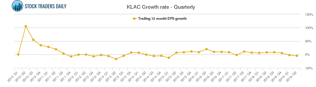 KLAC Growth rate - Quarterly