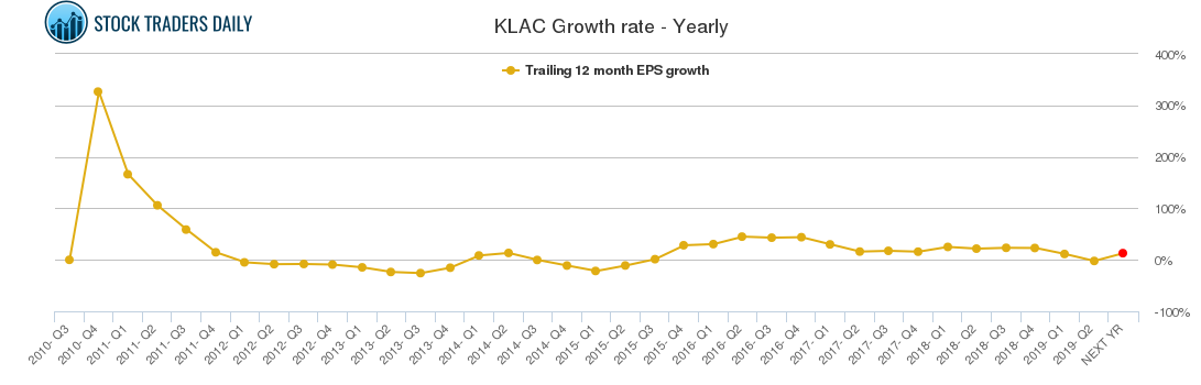 KLAC Growth rate - Yearly