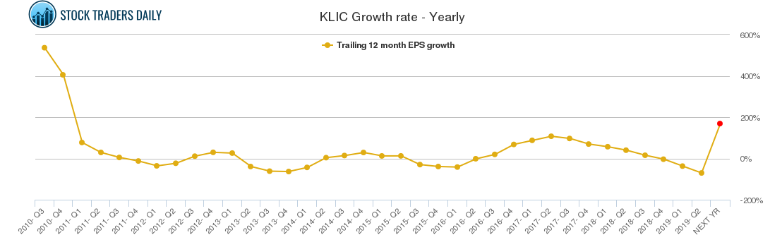 KLIC Growth rate - Yearly
