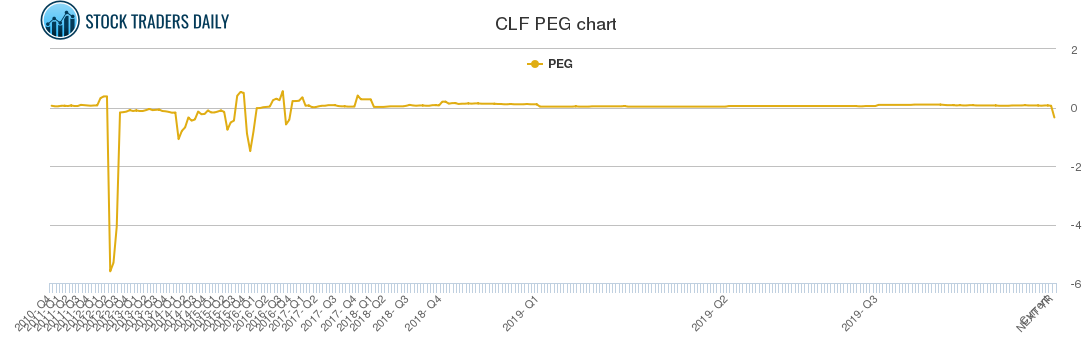 clf stock message board