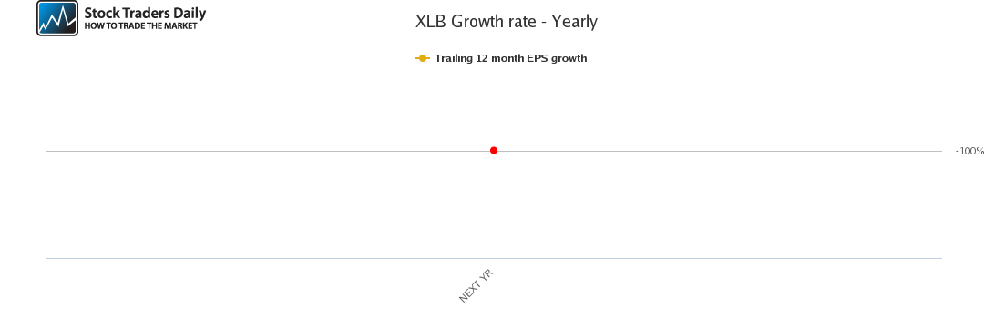 XLB Growth rate - Yearly