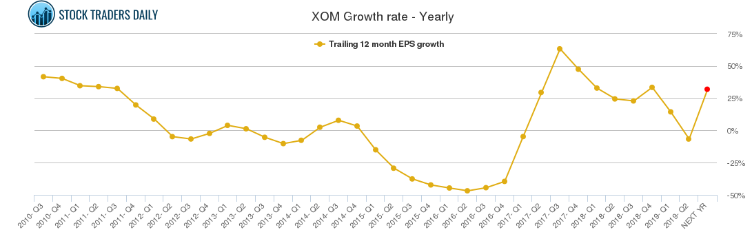 XOM Growth rate - Yearly