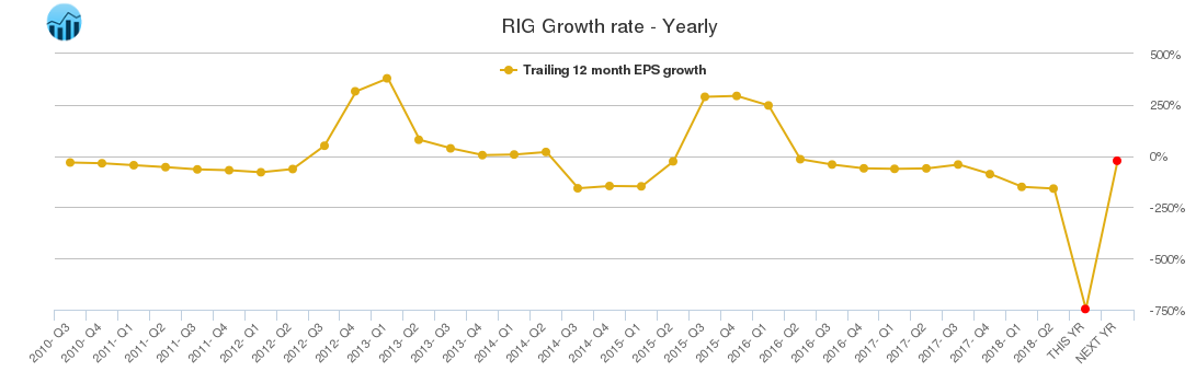 RIG Growth rate - Yearly