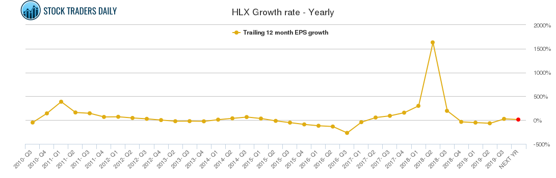 HLX Growth rate - Yearly