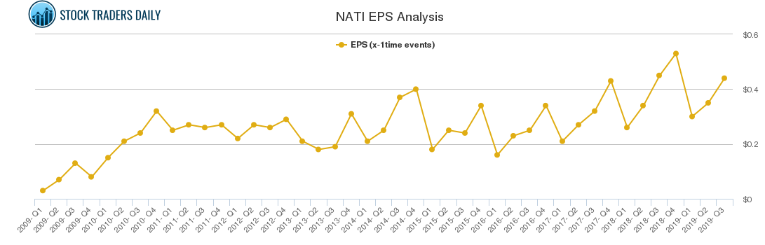 NATI EPS Analysis